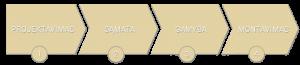Santvaros - paslaugos rodykle. projektavimas, samata, gamyba, montavimas